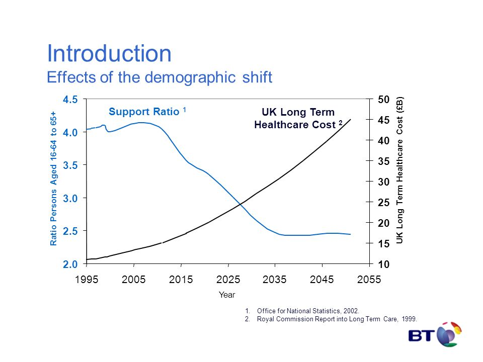 Introduction Effects of the demographic shift 2.0 2.5 3.0 3.5 4.0 4.5 1995200520152025203520452055 Year Ratio Persons Aged 16-64 to 65+ 10 15 20 25 30 35 40 45 50 UK Long Term Healthcare Cost (£B) Support Ratio 1 UK Long Term Healthcare Cost 2 1.Office for National Statistics, 2002.