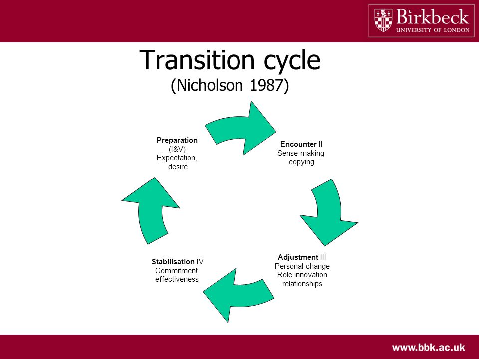Transition cycle (Nicholson 1987) Encounter II Sense making copying Adjustment III Personal change Role innovation relationships Stabilisation IV Comm