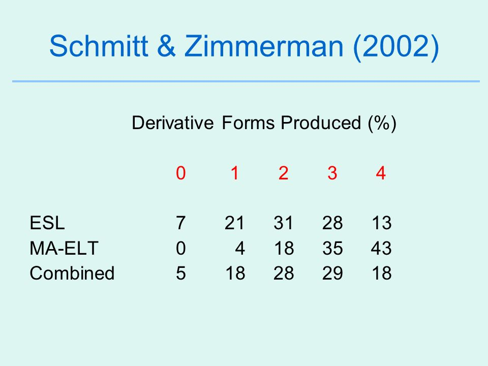 Schmitt & Zimmerman (2002) Derivative Forms Produced (%) 0 1 2 3 4 ESL721312813 MA-ELT0 4183543 Combined518282918