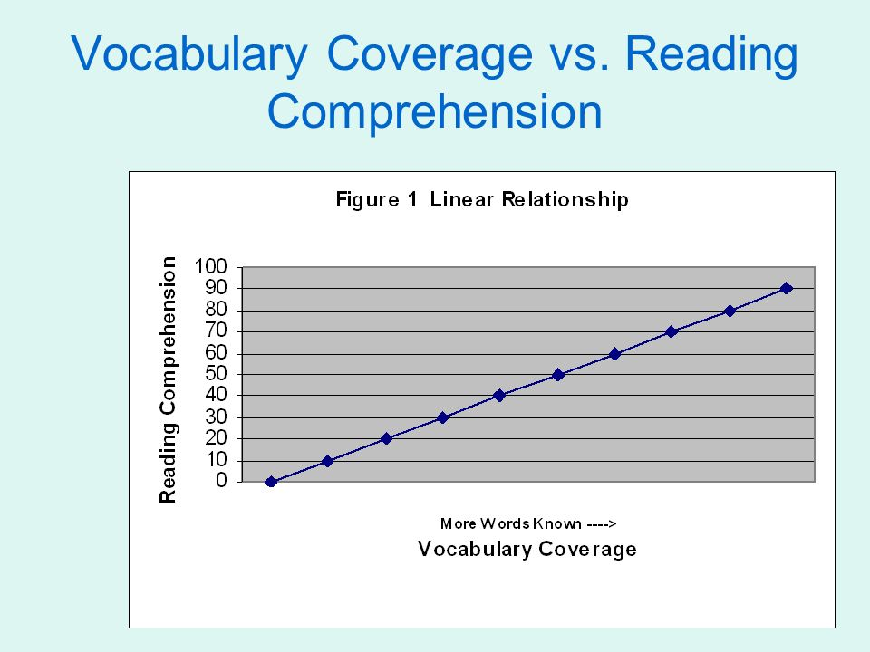 9 Vocabulary Coverage vs. Reading Comprehension