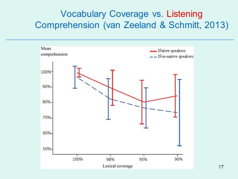 17 Vocabulary Coverage vs. Listening Comprehension (van Zeeland & Schmitt, 2013)