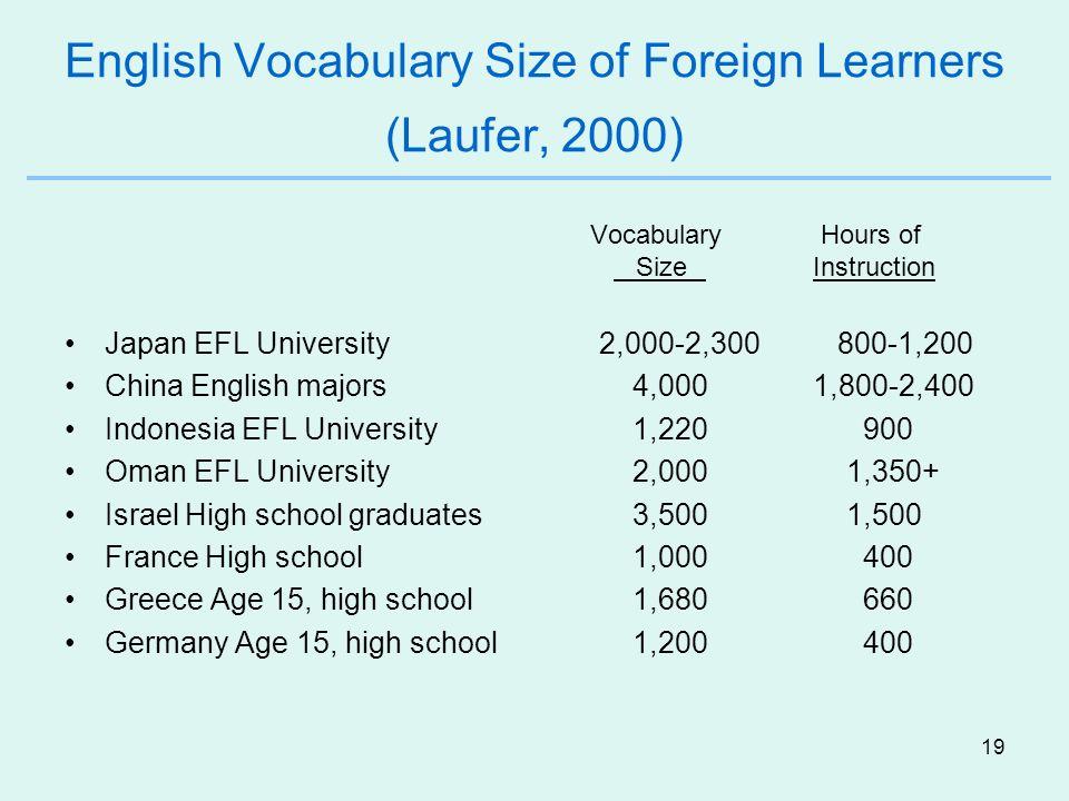 19 English Vocabulary Size of Foreign Learners (Laufer, 2000) Vocabulary Hours of SizeInstruction Japan EFL University 2,000-2,300 800-1,200 China Eng