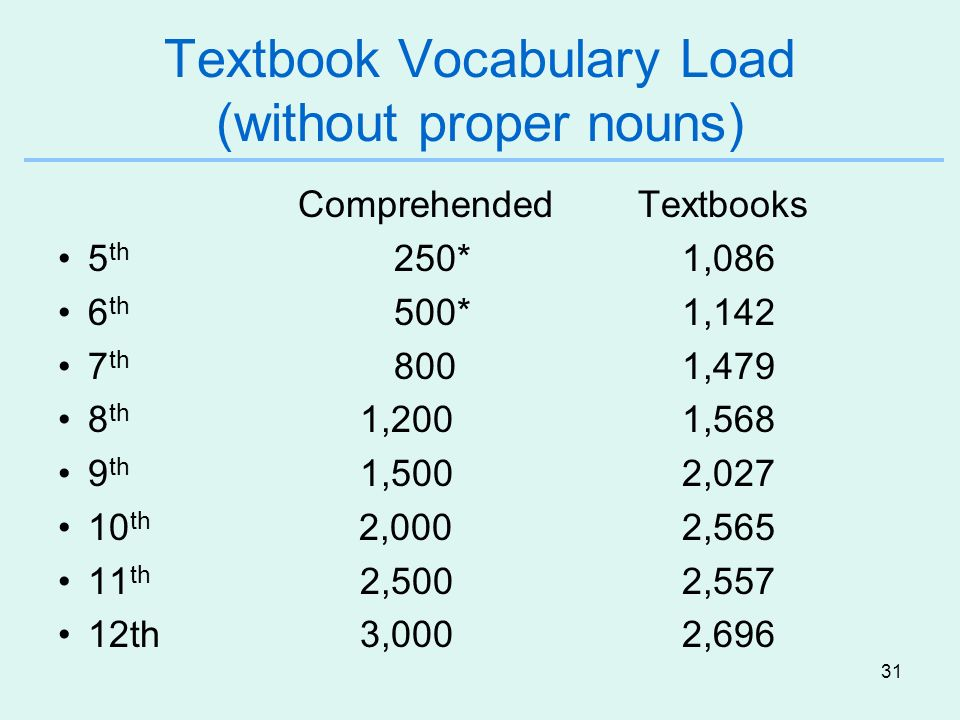31 Textbook Vocabulary Load (without proper nouns) Comprehended Textbooks 5 th 250*1,086 6 th 500*1,142 7 th 8001,479 8 th 1,2001,568 9 th 1,5002,027