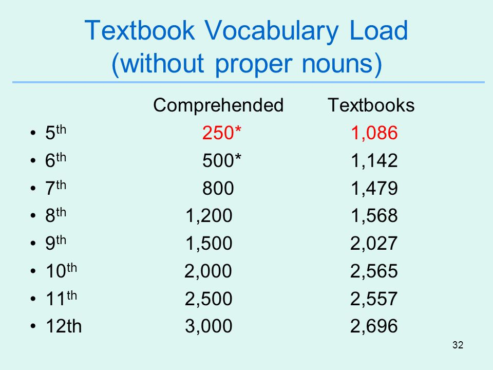32 Textbook Vocabulary Load (without proper nouns) Comprehended Textbooks 5 th 250*1,086 6 th 500*1,142 7 th 8001,479 8 th 1,2001,568 9 th 1,5002,027