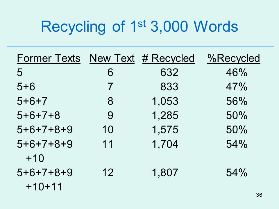 36 Recycling of 1 st 3,000 Words Former Texts New Text # Recycled %Recycled 5 6 63246% 5+6 7 83347% 5+6+7 8 1,05356% 5+6+7+8 9 1,28550% 5+6+7+8+9 10 1