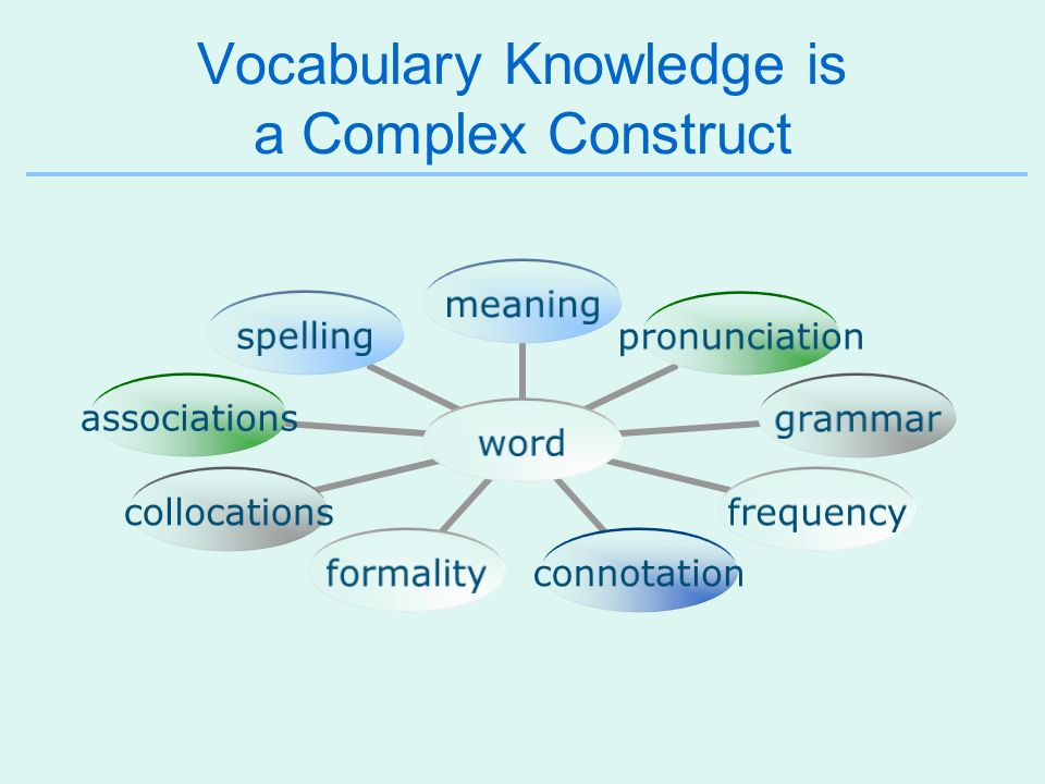 Vocabulary Knowledge is a Complex Construct word meaningpronunciationgrammarfrequencyconnotationformalitycollocationsassociationsspelling