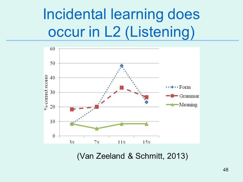 46 Incidental learning does occur in L2 (Listening) (Van Zeeland & Schmitt, 2013)