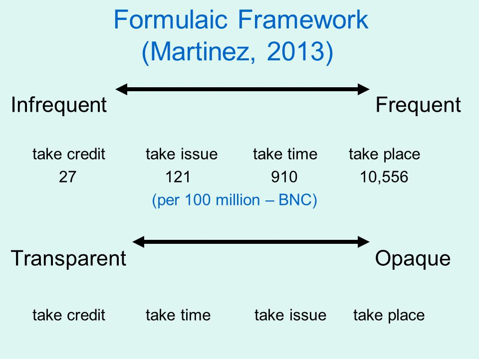 Formulaic Framework (Martinez, 2013) Infrequent Frequent take credit take issue take time take place 27 121 910 10,556 (per 100 million – BNC) Transpa