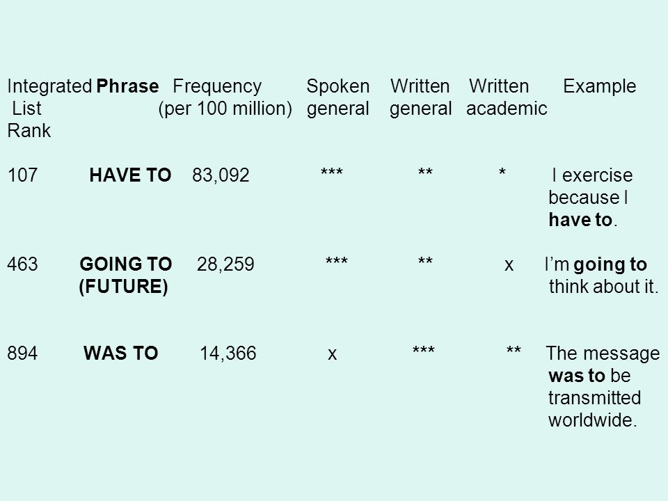 Integrated Phrase Frequency Spoken Written Written Example List (per 100 million) general general academic Rank 107 HAVE TO 83,092 *** ** * I exercise