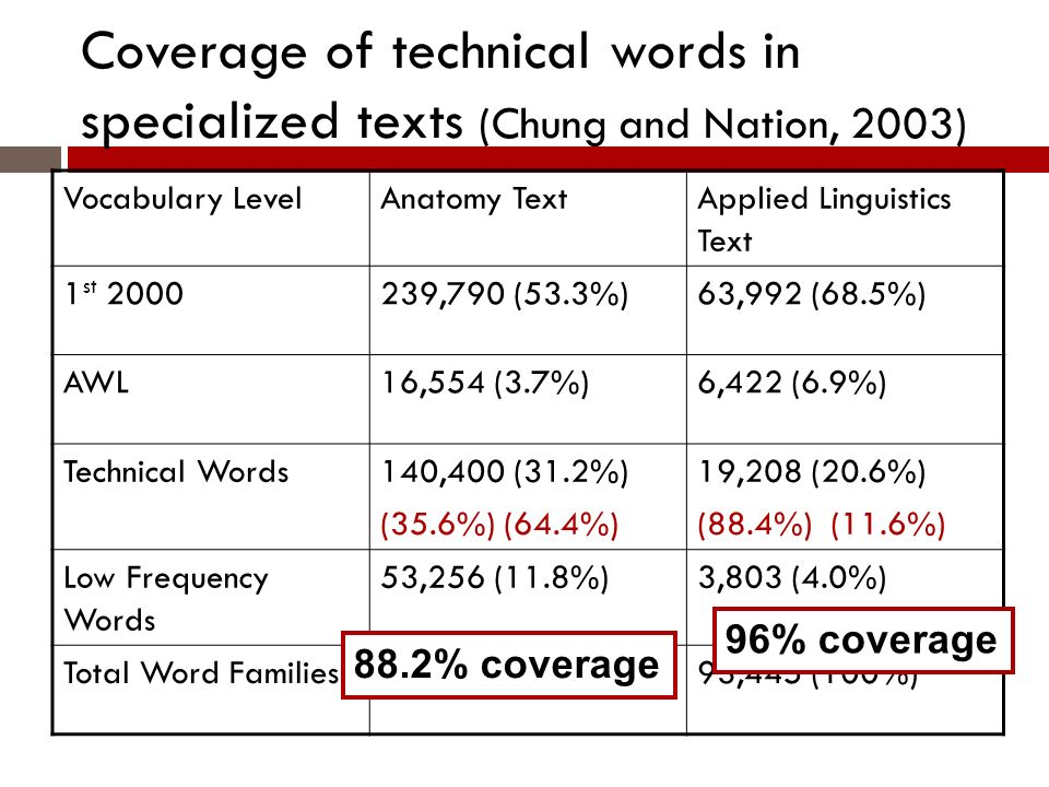 Coverage of technical words in specialized texts (Chung and Nation, 2003) Vocabulary LevelAnatomy TextApplied Linguistics Text 1 st 2000239,790 (53.3%)63,992 (68.5%) AWL16,554 (3.7%)6,422 (6.9%) Technical Words140,400 (31.2%) (35.6%) (64.4%) 19,208 (20.6%) (88.4%) (11.6%) Low Frequency Words 53,256 (11.8%)3,803 (4.0%) Total Word Families450,000 (100%)93,445 (100%) 88.2% coverage 96% coverage