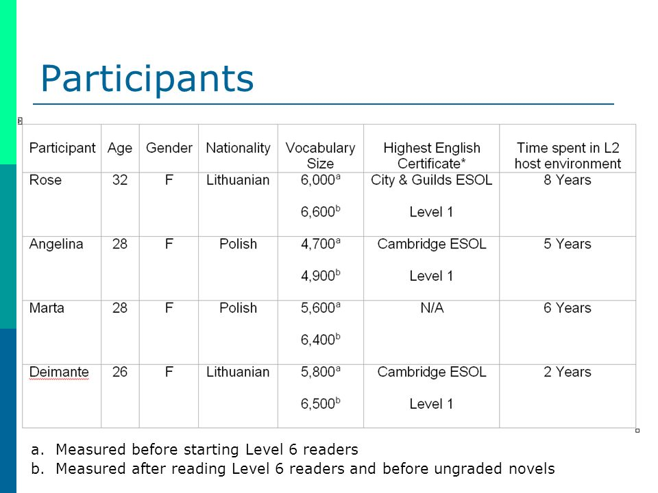 Participants a.Measured before starting Level 6 readers b.Measured after reading Level 6 readers and before ungraded novels