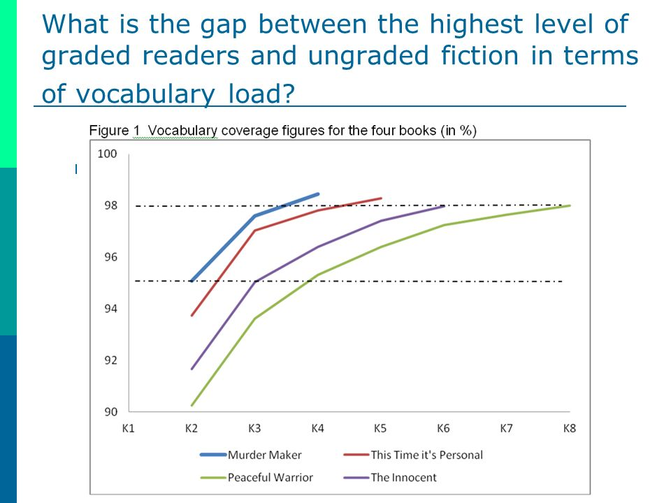 What is the gap between the highest level of graded readers and ungraded fiction in terms of vocabulary load