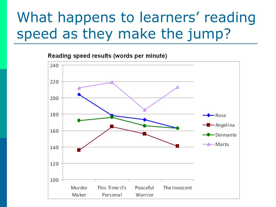 What happens to learners reading speed as they make the jump?