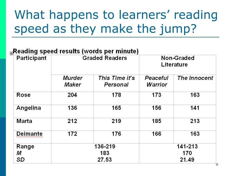 What happens to learners reading speed as they make the jump