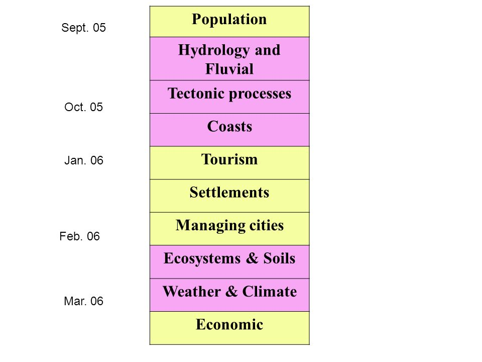 Population Hydrology and Fluvial Tectonic processes Coasts Tourism Settlements Managing cities Ecosystems & Soils Weather & Climate Economic Sept. 05