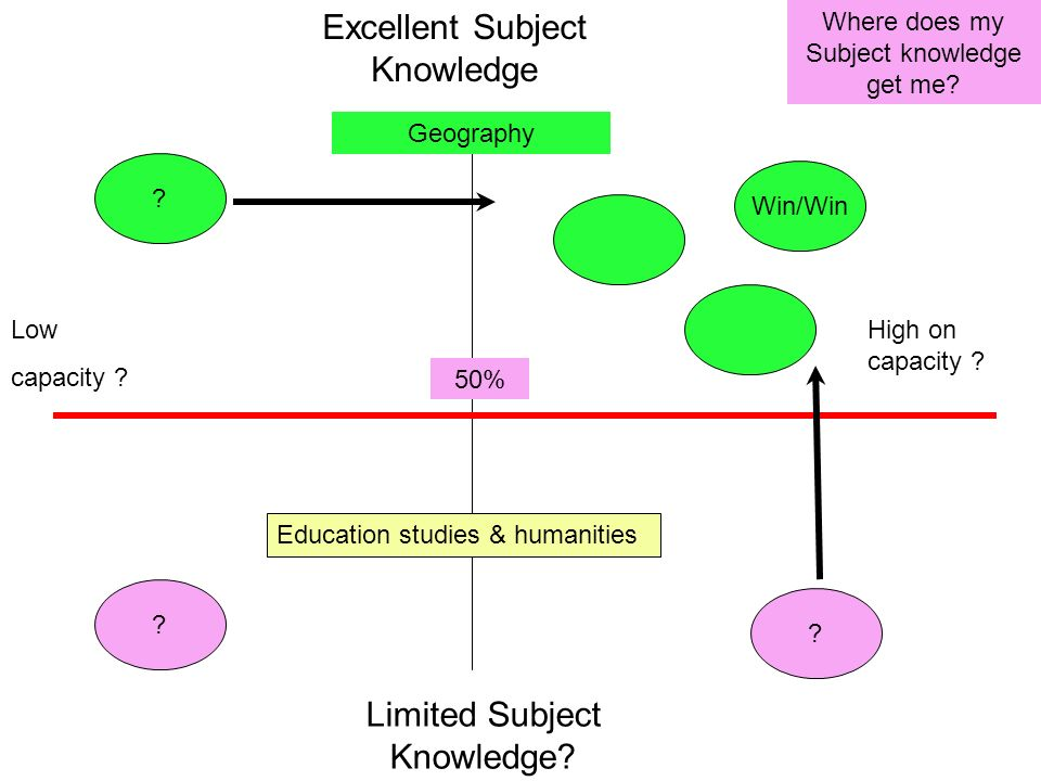 Excellent Subject Knowledge Limited Subject Knowledge? 50% Where does my Subject knowledge get me? Geography Education studies & humanities Low capaci