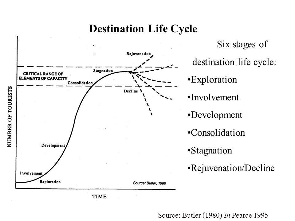 Destination Life Cycle Six stages of destination life cycle: Exploration Involvement Development Consolidation Stagnation Rejuvenation/Decline Source: