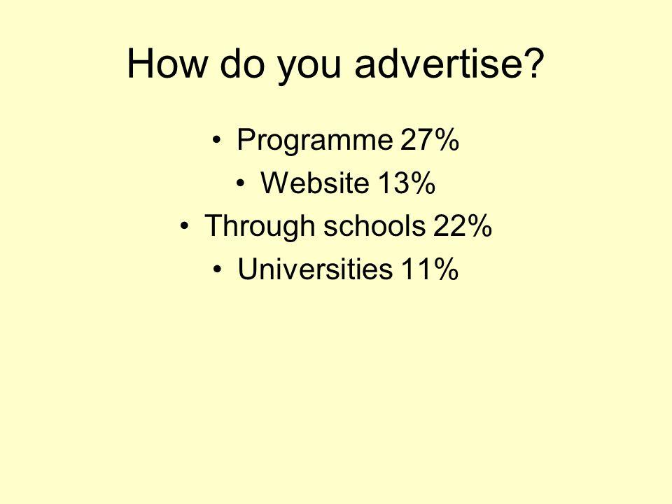 How do you advertise Programme 27% Website 13% Through schools 22% Universities 11%