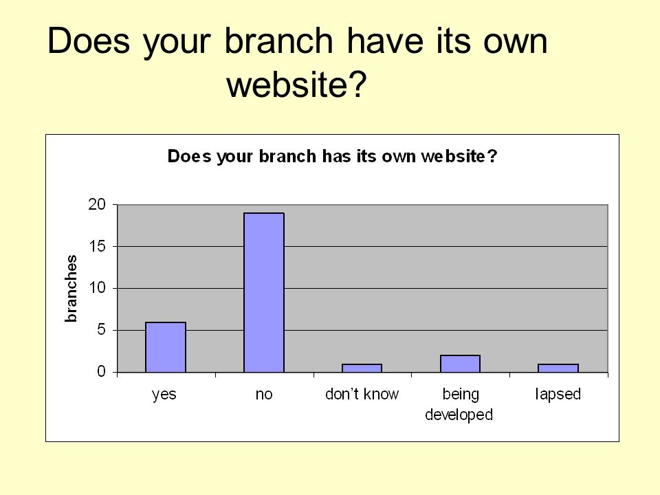 Does your branch have its own website