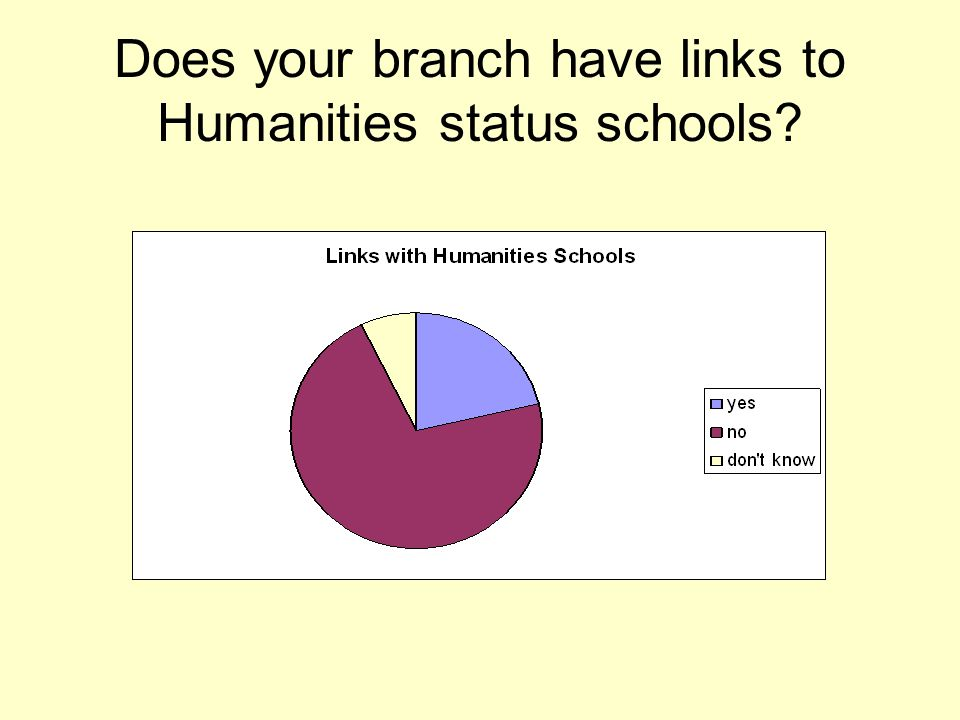 Does your branch have links to Humanities status schools