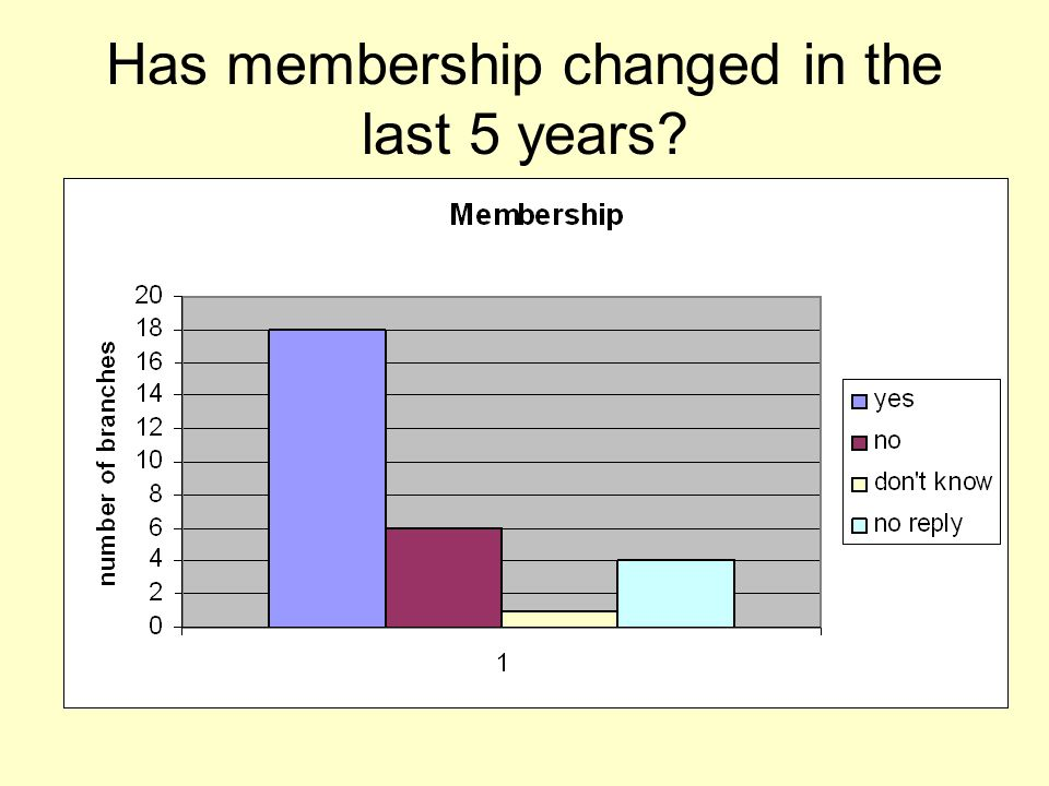 Has membership changed in the last 5 years
