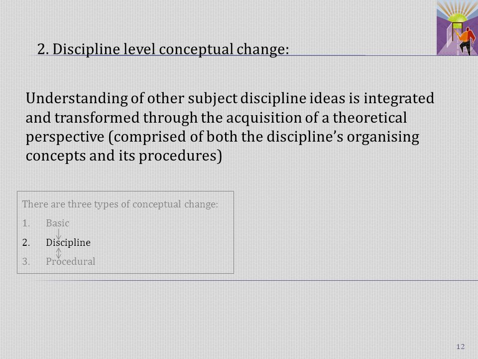 Understanding of other subject discipline ideas is integrated and transformed through the acquisition of a theoretical perspective (comprised of both the disciplines organising concepts and its procedures) 2.