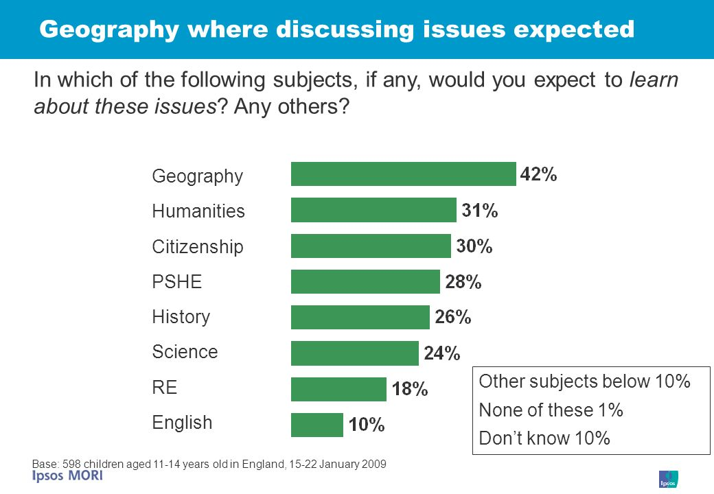 Geography where discussing issues expected Geography In which of the following subjects, if any, would you expect to learn about these issues.