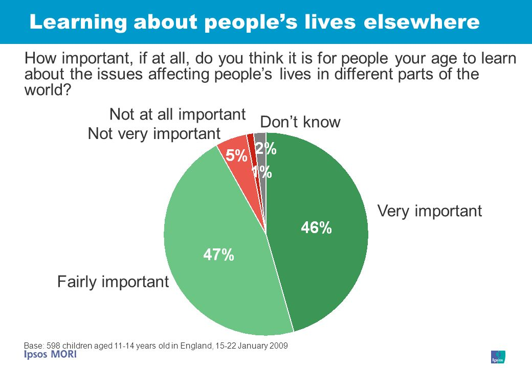 Learning about peoples lives elsewhere Very important Dont know Not very important Fairly important Not at all important How important, if at all, do you think it is for people your age to learn about the issues affecting peoples lives in different parts of the world.