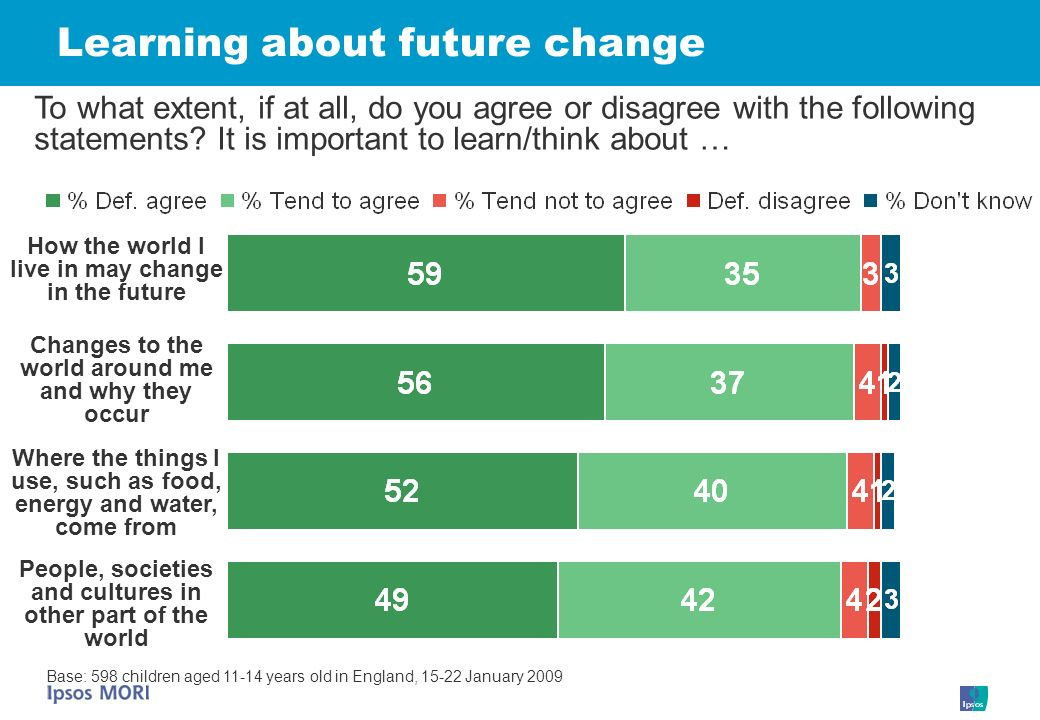 Learning about future change To what extent, if at all, do you agree or disagree with the following statements.
