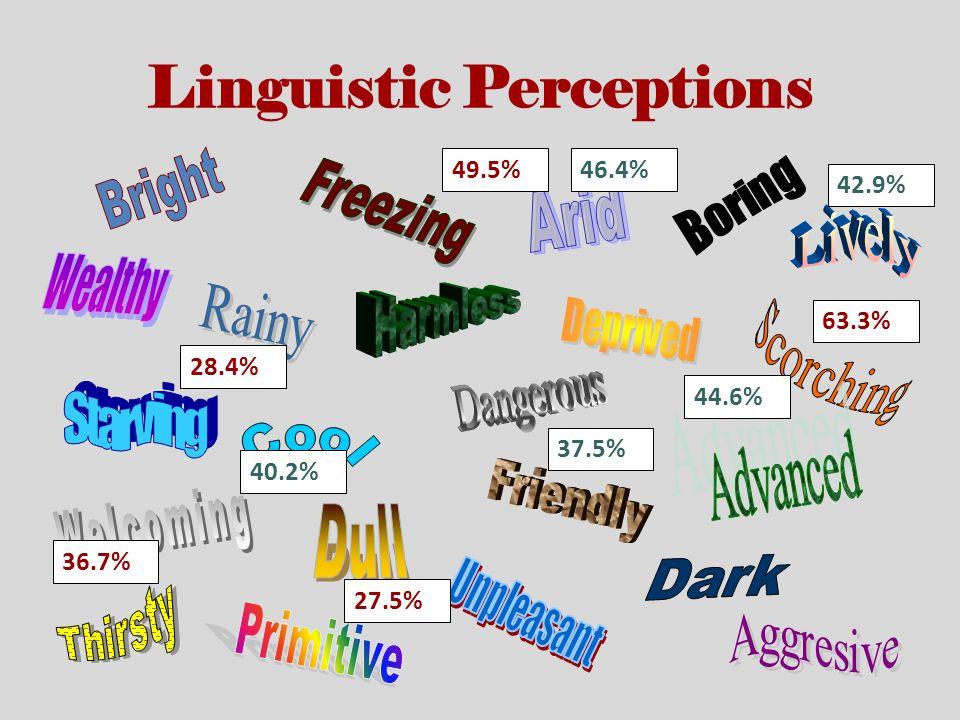 49.5% 63.3% 27.5% 36.7% 28.4% Linguistic Perceptions 46.4% 44.6% 40.2% 37.5% 42.9%