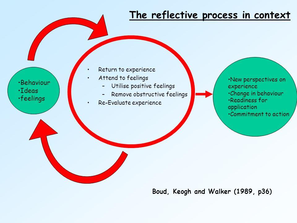 Return to experience Attend to feelings –Utilise positive feelings –Remove obstructive feelings Re-Evaluate experience Behaviour Ideas feelings New pe