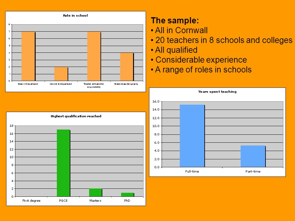 The sample: All in Cornwall 20 teachers in 8 schools and colleges All qualified Considerable experience A range of roles in schools