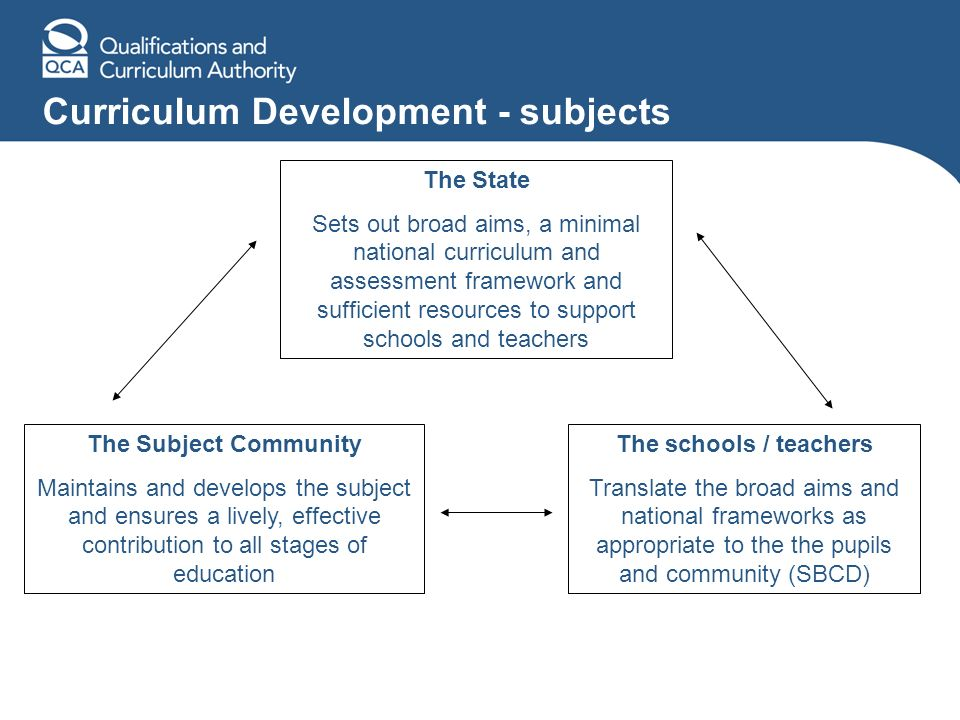 Curriculum Development - subjects The State Sets out broad aims, a minimal national curriculum and assessment framework and sufficient resources to su