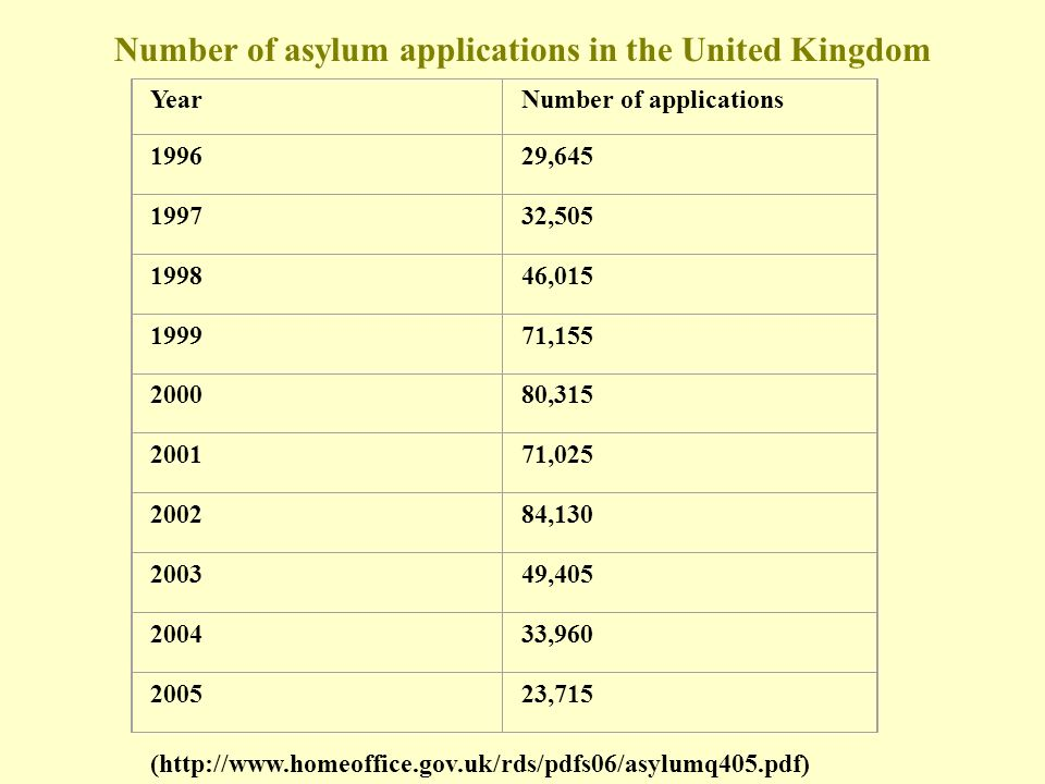 Number of asylum applications in the United Kingdom YearNumber of applications 199629,645 199732,505 199846,015 199971,155 200080,315 200171,025 20028