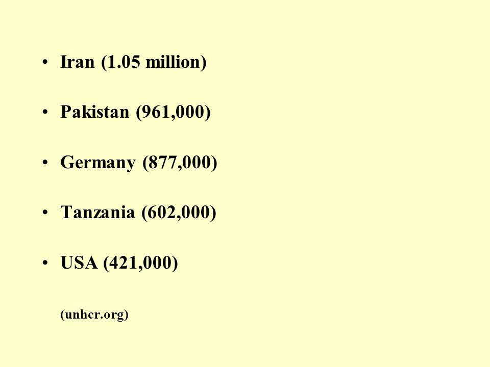 Iran (1.05 million) Pakistan (961,000) Germany (877,000) Tanzania (602,000) USA (421,000) (unhcr.org)