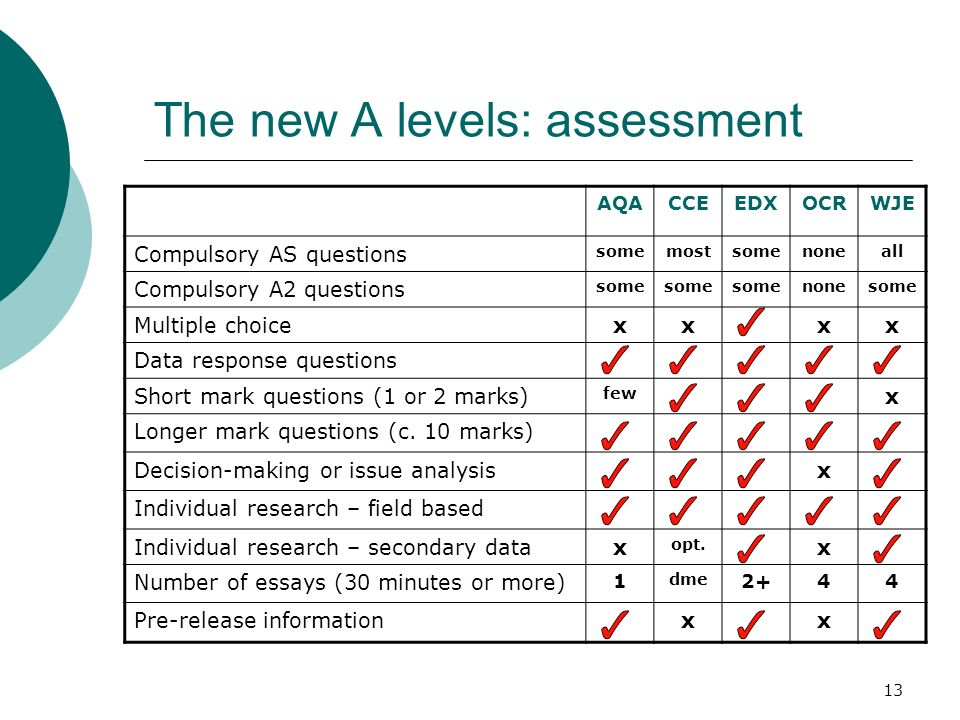13 The new A levels: assessment AQACCEEDXOCRWJE Compulsory AS questions somemostsomenoneall Compulsory A2 questions some nonesome Multiple choicexxxx Data response questions Short mark questions (1 or 2 marks) few x Longer mark questions (c.