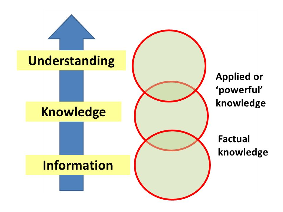Understanding Information Knowledge Factual knowledge Applied or powerful knowledge
