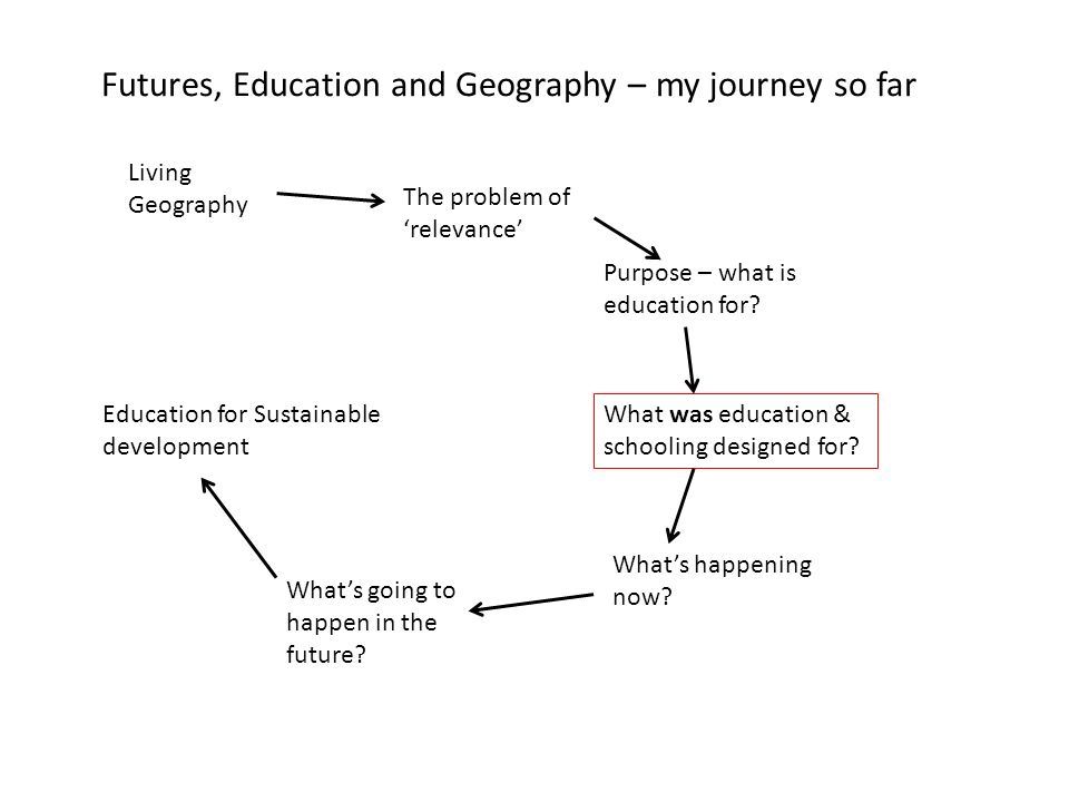 Futures, Education and Geography – my journey so far The problem of relevance Purpose – what is education for.