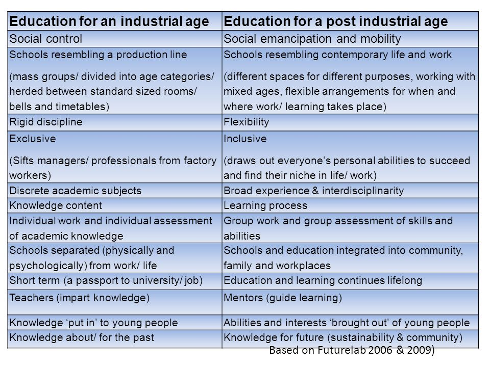Education for an industrial ageEducation for a post industrial age Social controlSocial emancipation and mobility Schools resembling a production line (mass groups/ divided into age categories/ herded between standard sized rooms/ bells and timetables) Schools resembling contemporary life and work (different spaces for different purposes, working with mixed ages, flexible arrangements for when and where work/ learning takes place) Rigid disciplineFlexibility Exclusive (Sifts managers/ professionals from factory workers) Inclusive (draws out everyones personal abilities to succeed and find their niche in life/ work) Discrete academic subjectsBroad experience & interdisciplinarity Knowledge contentLearning process Individual work and individual assessment of academic knowledge Group work and group assessment of skills and abilities Schools separated (physically and psychologically) from work/ life Schools and education integrated into community, family and workplaces Short term (a passport to university/ job)Education and learning continues lifelong Teachers (impart knowledge)Mentors (guide learning) Knowledge put in to young peopleAbilities and interests brought out of young people Knowledge about/ for the pastKnowledge for future (sustainability & community) Based on Futurelab 2006 & 2009)
