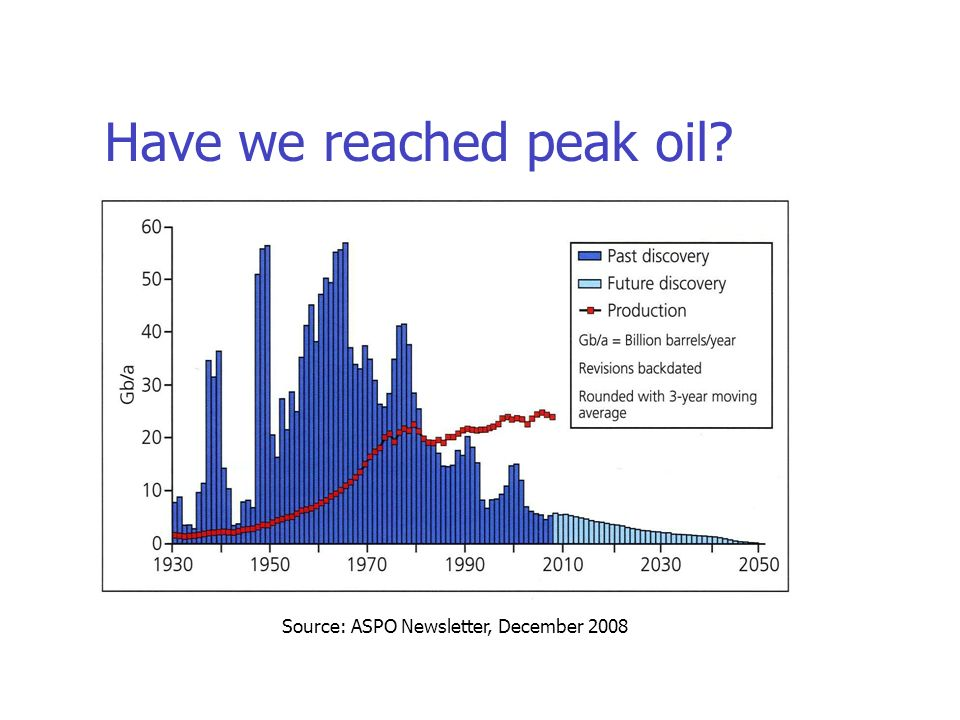 Source: ASPO Newsletter, December 2008 Have we reached peak oil?