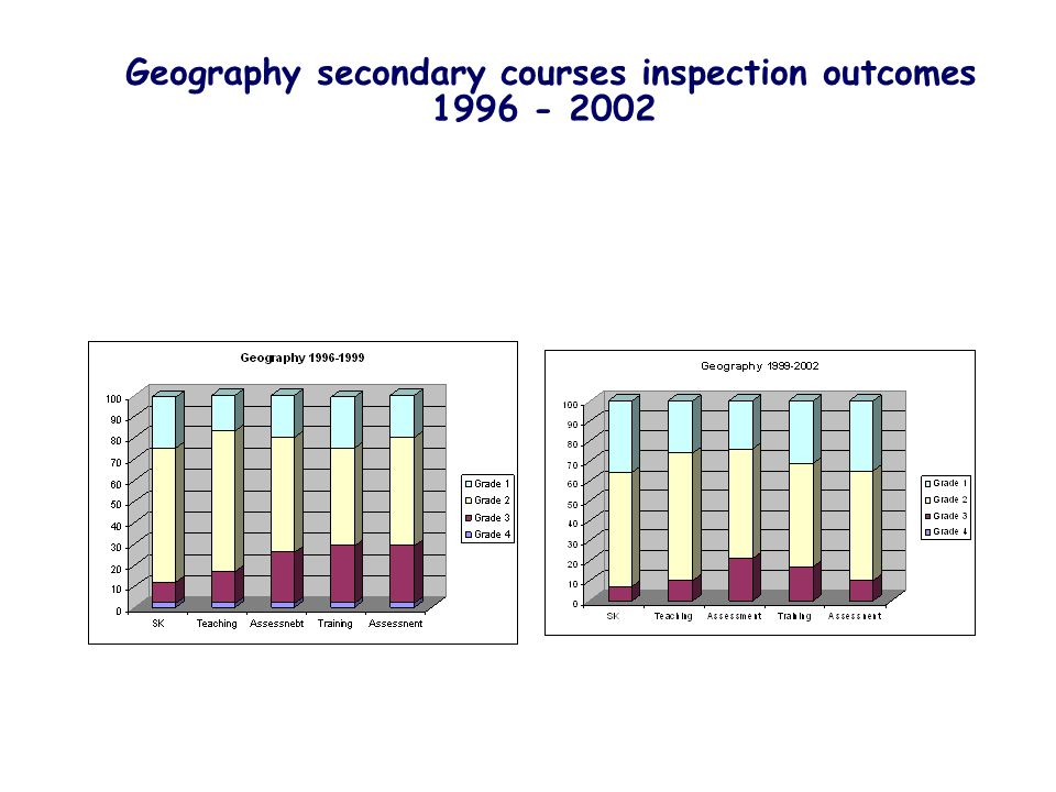 Geography secondary courses inspection outcomes 1996 - 2002