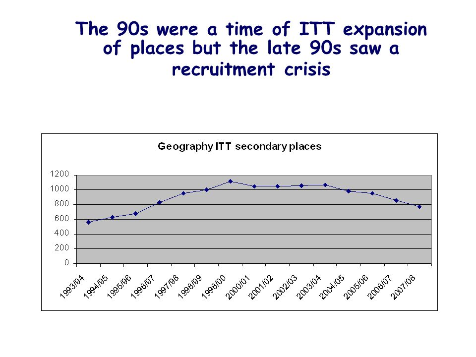 The 90s were a time of ITT expansion of places but the late 90s saw a recruitment crisis