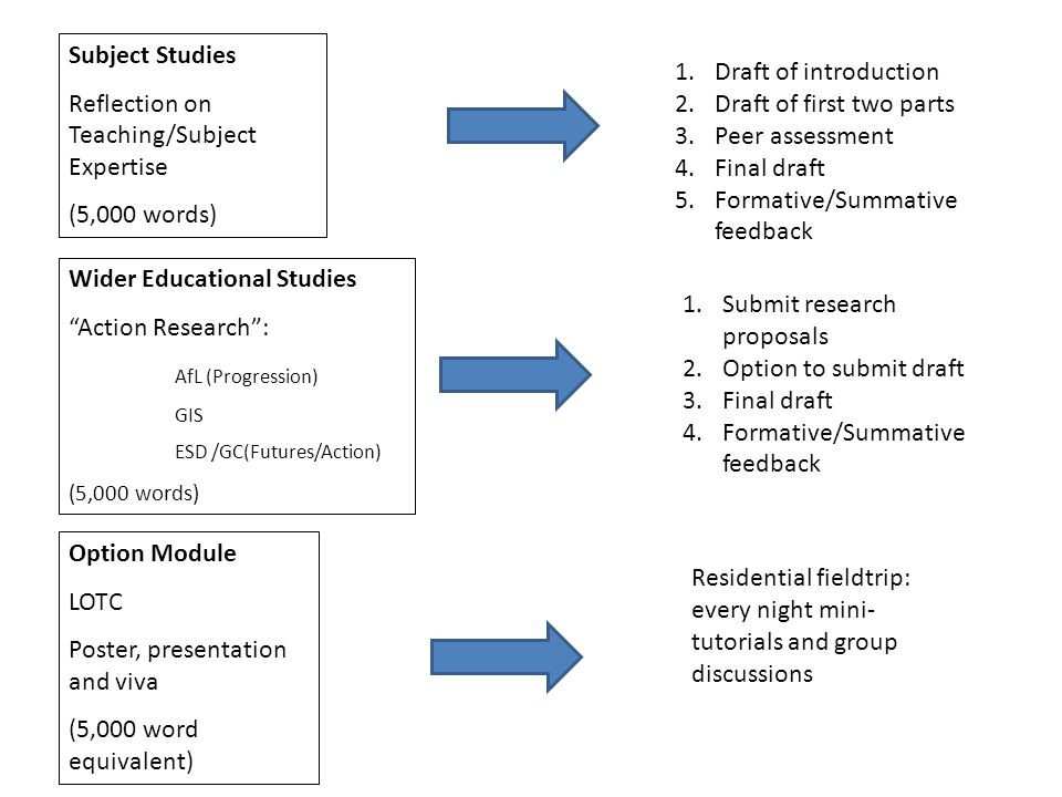Subject Studies Reflection on Teaching/Subject Expertise (5,000 words) Wider Educational Studies Action Research: AfL (Progression) GIS ESD /GC(Futures/Action) (5,000 words) Option Module LOTC Poster, presentation and viva (5,000 word equivalent) 1.Draft of introduction 2.Draft of first two parts 3.Peer assessment 4.Final draft 5.Formative/Summative feedback 1.Submit research proposals 2.Option to submit draft 3.Final draft 4.Formative/Summative feedback Residential fieldtrip: every night mini- tutorials and group discussions