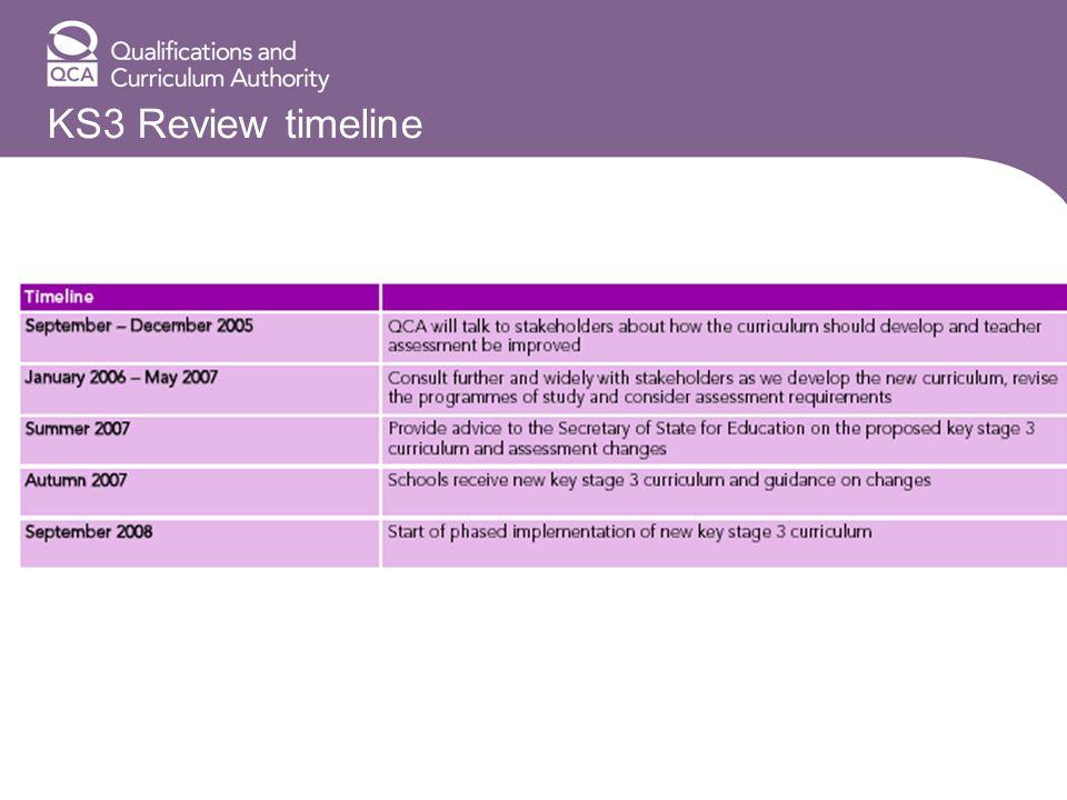 KS3 Review timeline