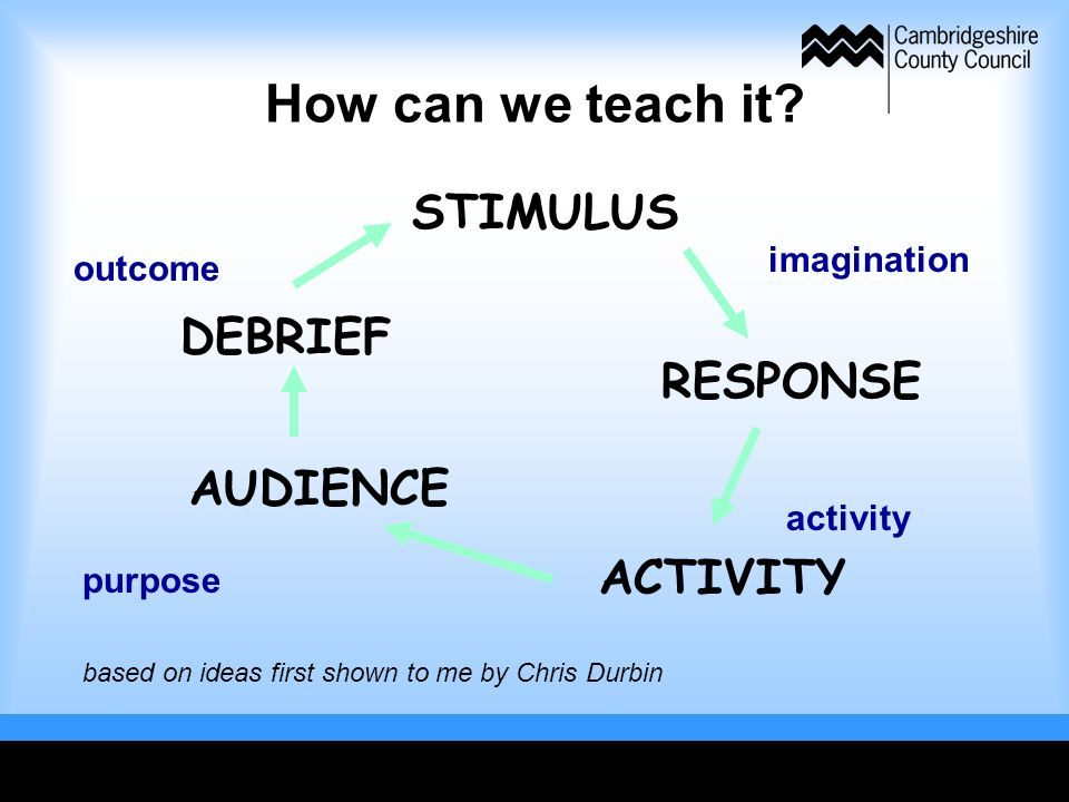 How can we teach it? STIMULUS RESPONSE ACTIVITY AUDIENCE DEBRIEF imagination activity purpose outcome based on ideas first shown to me by Chris Durbin
