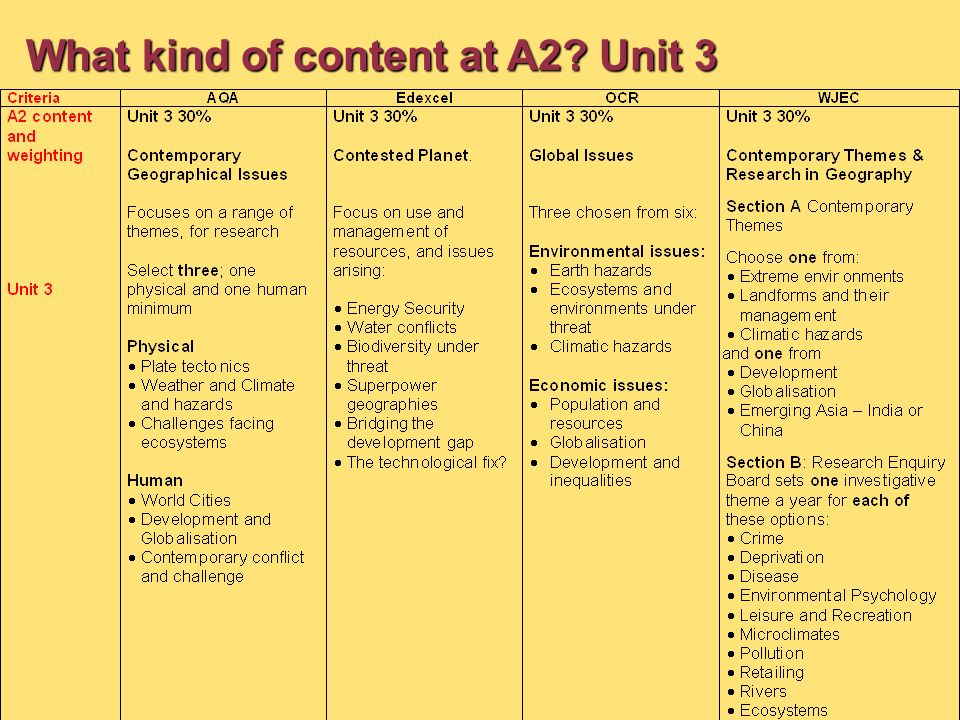 What kind of content at A2? Unit 3