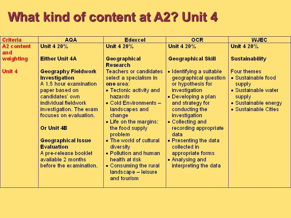 What kind of content at A2? Unit 4