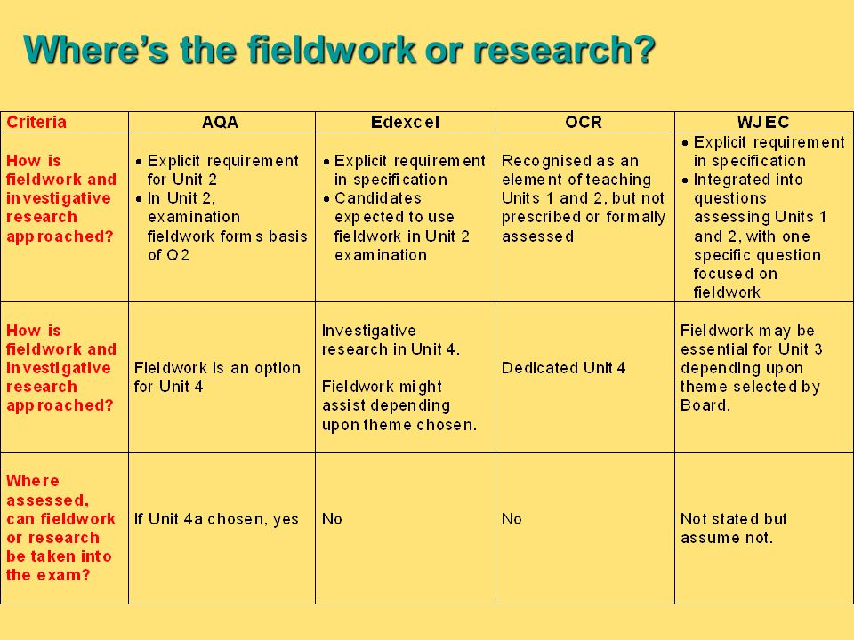 Wheres the fieldwork or research?