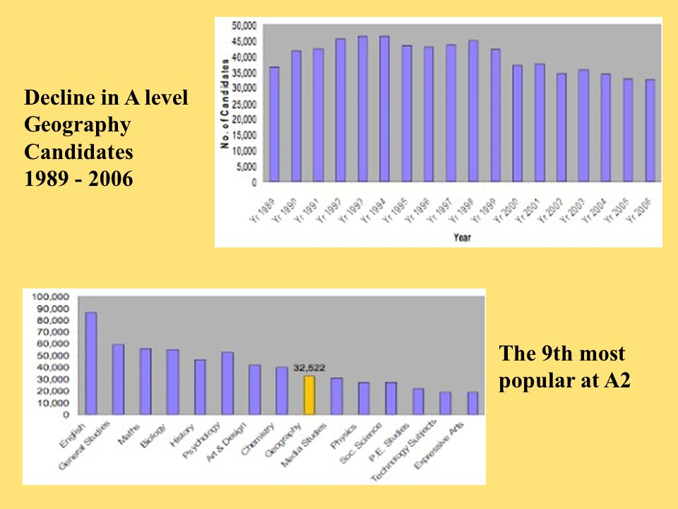 Decline in A level Geography Candidates 1989 - 2006 The 9th most popular at A2