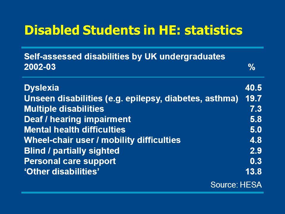 Self-assessed disabilities by UK undergraduates 2002-03% Dyslexia40.5 Unseen disabilities (e.g.